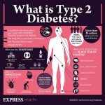 Diabetes symptoms: The seven tell-tale signs of type 2 high blood sugars |  Express.co.uk