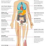 The Effects of Diabetes on Your Body