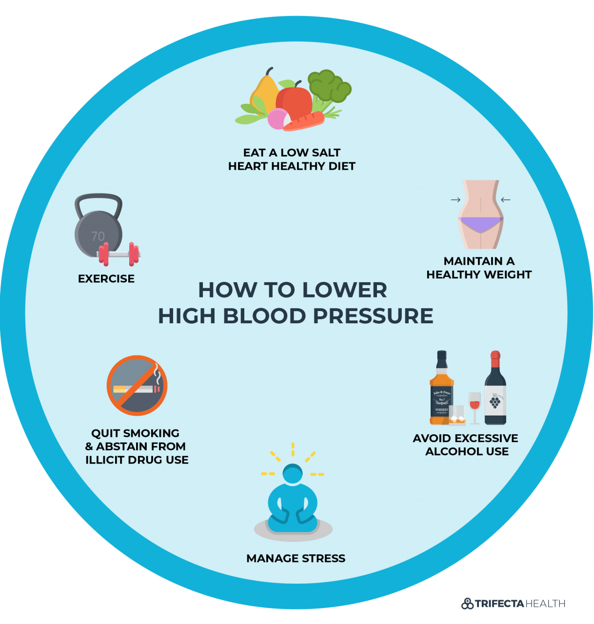 How to Lower Blood Pressure - 7 Steps to Stopping Hypertension