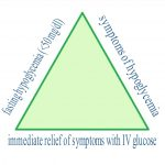 Difference between Diabetes and Hypoglycemia | Difference Between