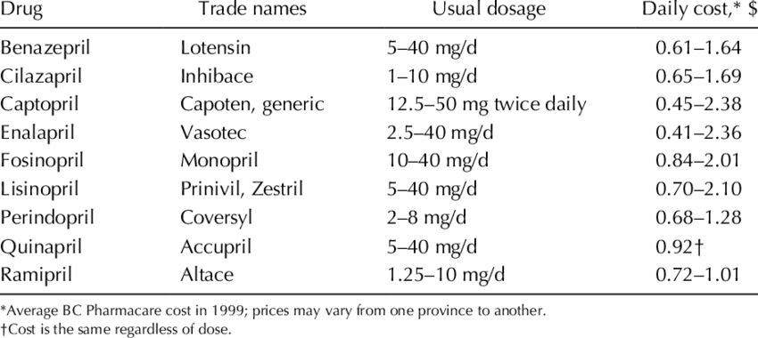 Dosing and cost of ACE inhibitors for the treatment of hypertension |  Download Table