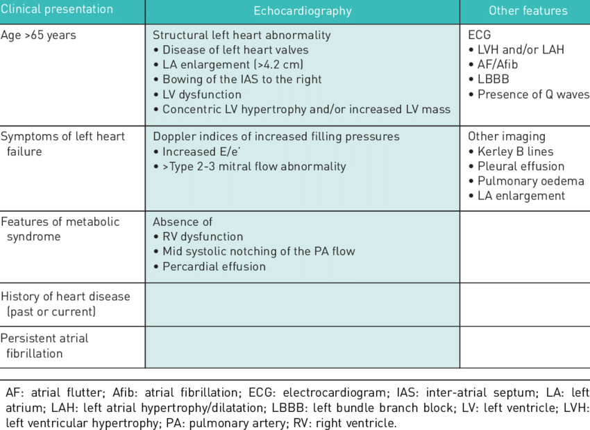 Examples of key factors suggestive of group 2 pulmonary hypertension    Download Table