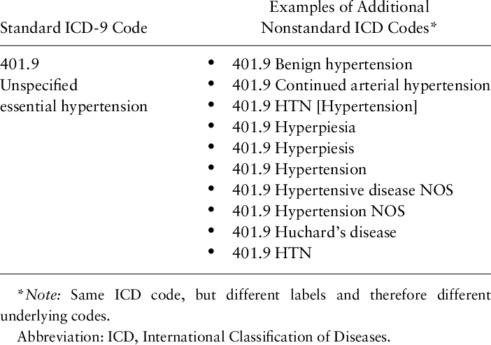 Examples of standard ICD-9 codes and associated non- standard ICD codes    Download Scientific Diagram