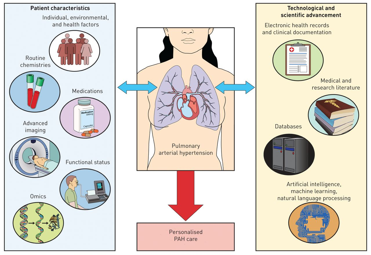 Novel techniques for advancing our understanding of pulmonary arterial  hypertension   European Respiratory Society