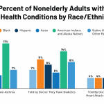 Communities of Color at Higher Risk for Health and Economic Challenges due  to COVID-19   KFF