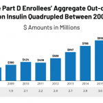 Insulin Costs and Coverage in Medicare Part D   KFF
