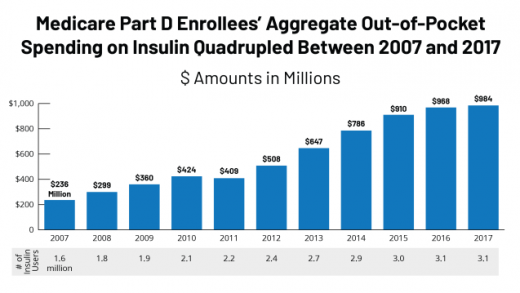 Insulin Costs and Coverage in Medicare Part D | KFF