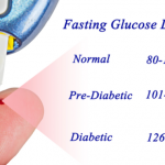 Fasting Blood Glucose For Diabetes: Why Is It Important? - 1mg Capsules