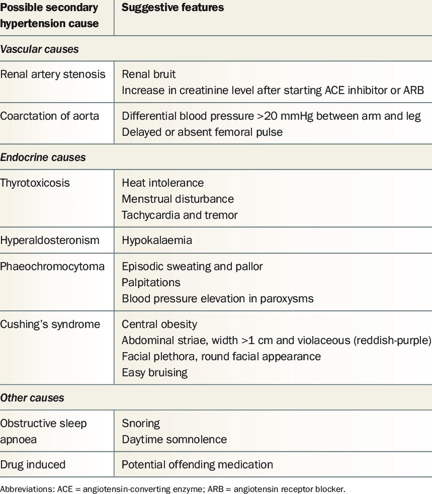 Features suggestive of secondary causes of hypertension | Download Table