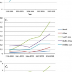 A–C) Prevalence over time of type 1 diabetes (A), type 2 diabetes (B)... |  Download Scientific Diagram