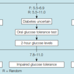Glucose levels (in mmol/L) guiding the diagnosis of diabetes (Source:... |  Download Scientific Diagram