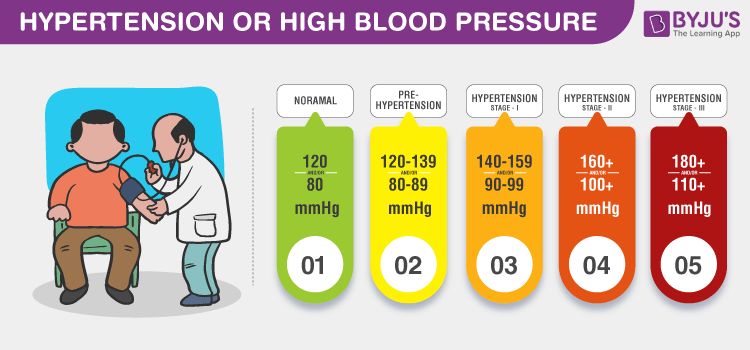What Is Hypertension? - Types, Causes, Symptoms & Treatment