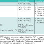 Haemodynamic definitions of pulmonary hypertension a   Download Table