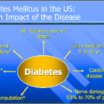 Health Impact of Diabetes type 2 (DM2) which is the leading cause for... |  Download Scientific Diagram