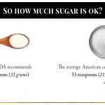 How Many Grams of Sugar a Day Are You Consuming?   Lipstick Hippies
