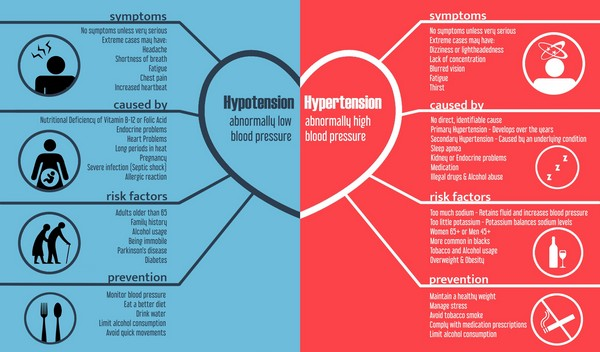 Hypertension Vs Hypotension - Signs And Symptoms - Health Love