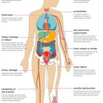 The Effects of Hypertension on the Body