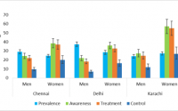 Incidence of hypertension stratified by age groups in men and women....    Download Scientific Diagram