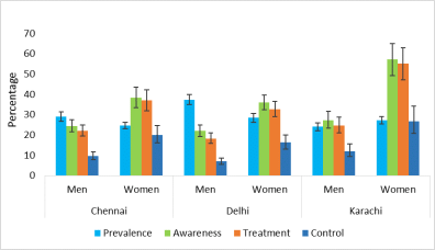 Incidence of hypertension stratified by age groups in men and women.... |  Download Scientific Diagram