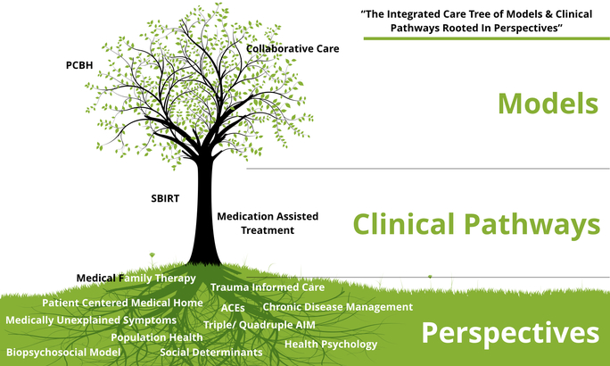 What is Integrated Care? - Collaborative Family Healthcare Association