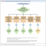 Heart Failure Guideline Updates in 2021 - Med Ed 101