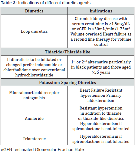 Journal of Cardiology & Cardiovascular Therapy | Juniper Publishers