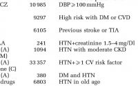 Major clinical trials on ACE inhibitors in hypertension | Download Table