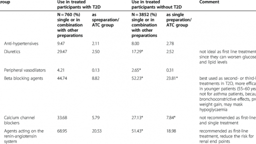 Medication groups used for treating hypertensive T2D and non-T2D... |  Download Table