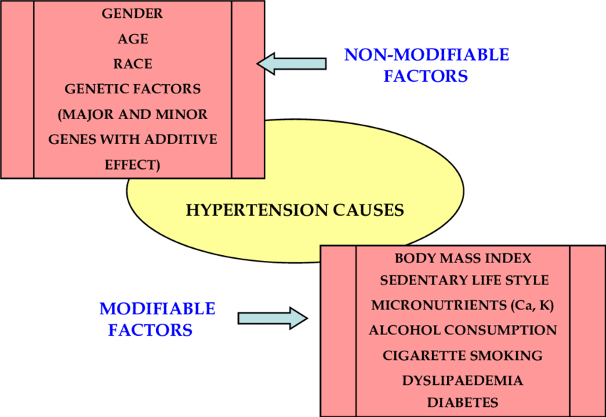 Modifiable and Non-Modifiable factors influencing onset of essential... |  Download Scientific Diagram