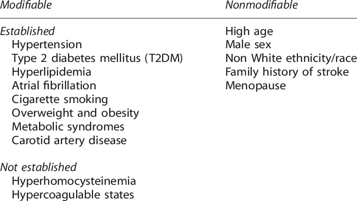 Modifiable and nonmodifiable risk factors for stroke 15   Download Table