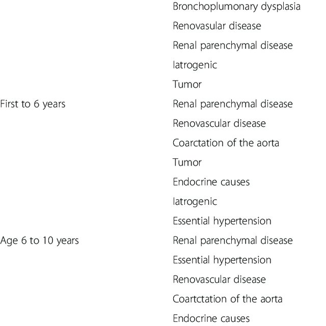 Most common causes of secondary hypertension by age | Download Table