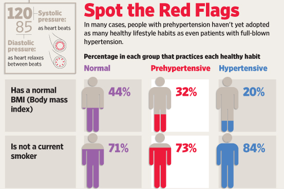 Prehypertension, and Its Risks of Stroke and Heart Disease, Get New  Attention - WSJ