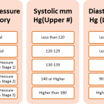 Hypertension ICD 10 Code - Guidelines with examples