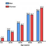 Prevalence of hypertension among adults by age and sex according to the...  | Download Scientific Diagram