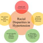 Racial Disparities in Hypertension Prevalence and Management: A Crisis  Control? - American College of Cardiology