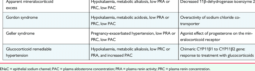 Rare genetic causes of secondary hypertension Condition Phenotype... |  Download Table