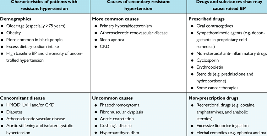 Resistant hypertension characteristics, secondary causes, and... | Download  Table