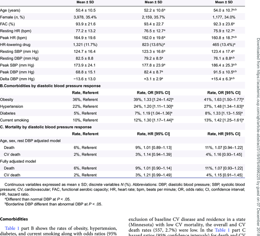 Results according to diastolic blood pressure response A.Exercise test... |  Download Table
