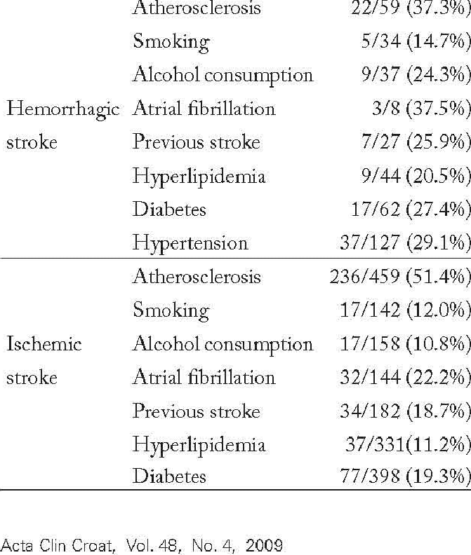 Risk factors according to stroke type and lethal outcome Risk factor...    Download Table