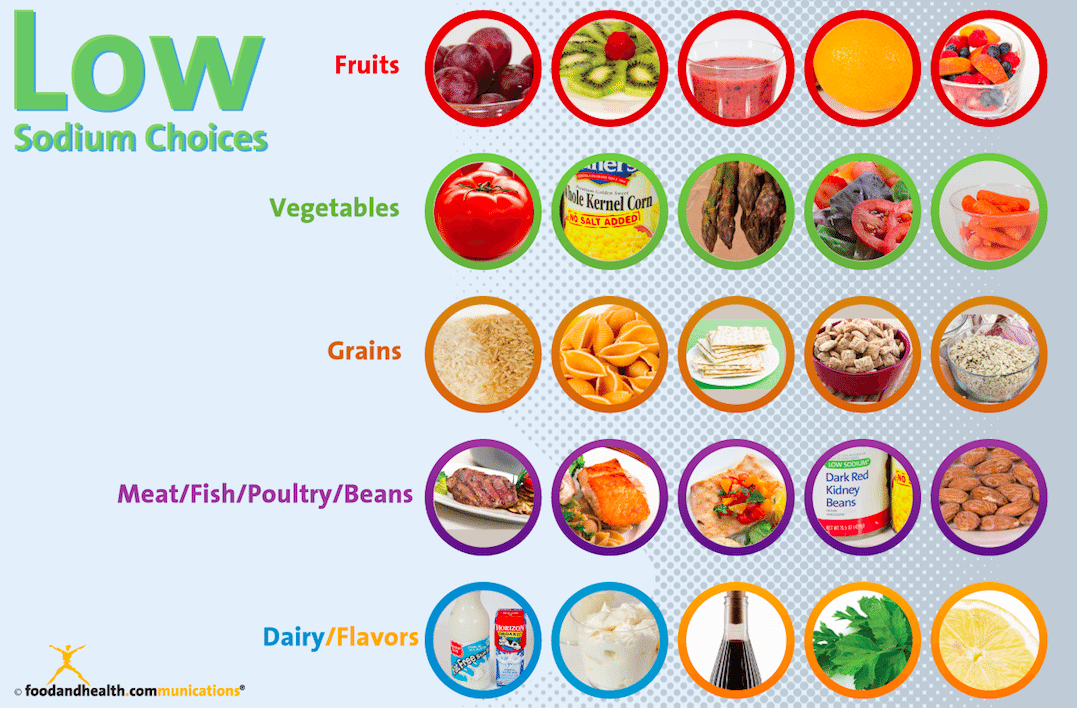 Get Low: Make Low-Sodium Choices - Food and Health Communications