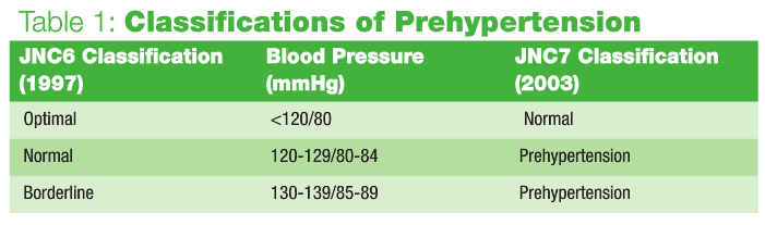Treating Prehypertension and Hypertension – Naturopathic Doctor News and  Review