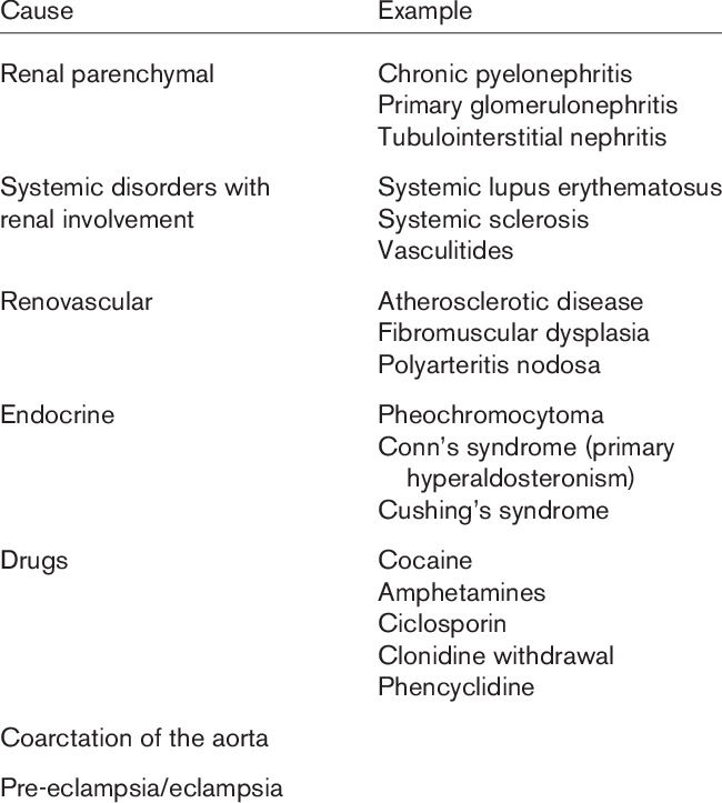 Secondary causes of malignant hypertension | Download Table