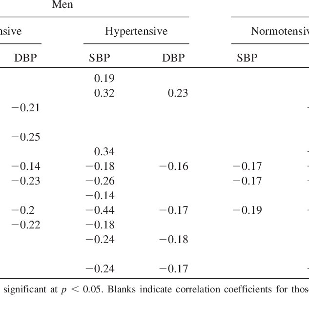 Significant Correlations between Blood Pressure and Nutrient Intakes... |  Download Table