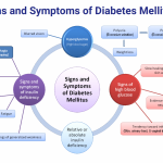 Signs and Symptoms of Diabetes Mellitus Analyzed ::