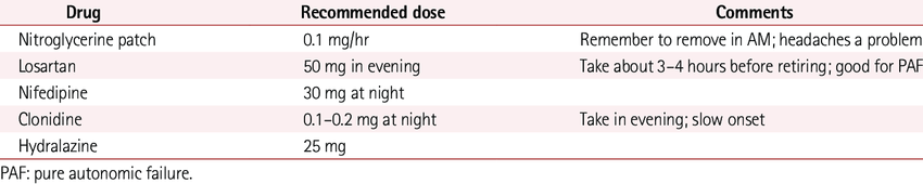 Some drugs used to treat supine hypertension | Download Table