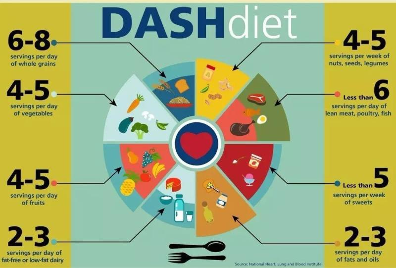 DASH diet: Best nonpharmacological intervention for hypertension | Latest  news for Doctors, Nurses and Pharmacists | Multidisciplinary