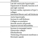Target organ damage in chronic sinoaortic denervated rats. | Download Table
