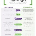The Difference Between Type 1 and Type 2 Diabetes | OhioHealth