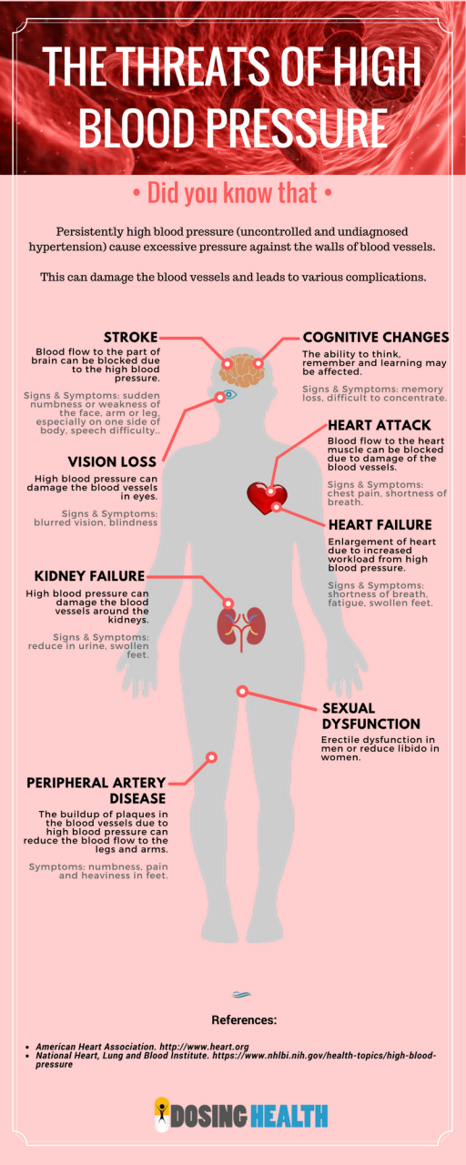 High Blood Pressure: It Doesn't Happen Overnight | Avicenna Cardiology