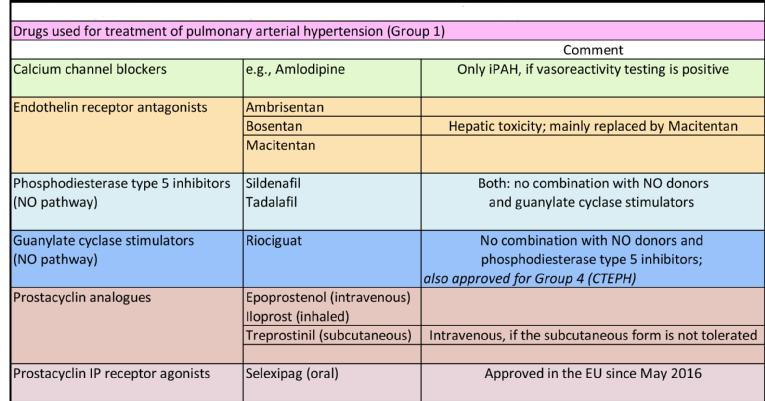 What can be expected from current treatments for pulmonary hypertension?